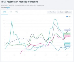 Foreign Exchange Reserves and Capital Repatriation